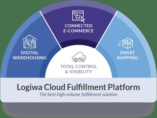 Logiwa cloud fulfillment platform infograhic